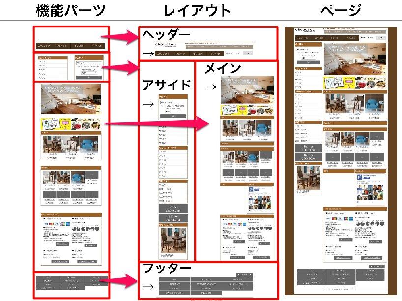 サイト構造イメージ