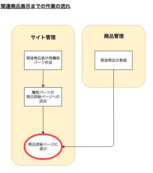related-products_作業フロー